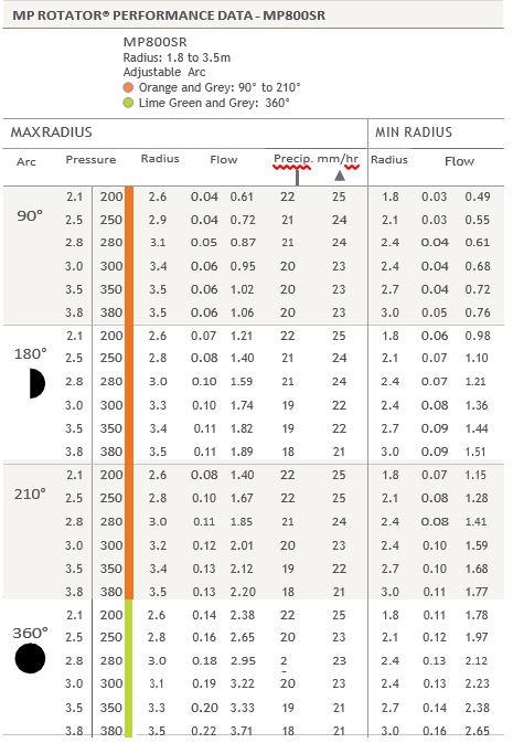 MP Rotator performance data