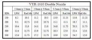 vyr-1610-double-dozzle