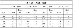 vyr-26-dual-nozzle