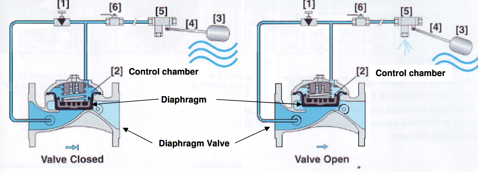 Pilot operated hp diaphragm float valves irrigation direct high pressure float valve ccuart Gallery