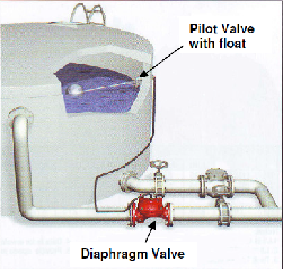 DIAPHRAGM FLOAT VALVE cw Pilot Float Valve & Float