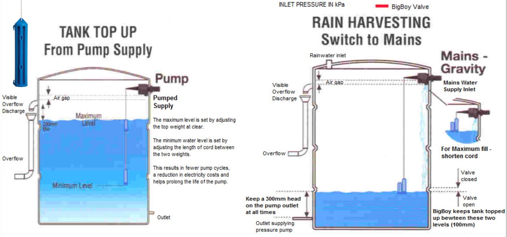 Apex big boy diaphragm valve irrigation direct bigboy differential tankreservoir valve ccuart Images