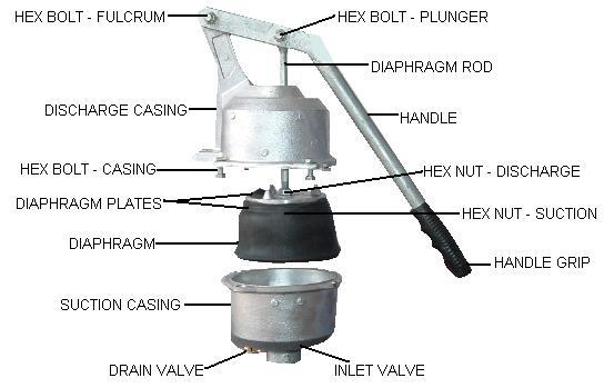 Qisjax Hand Priming Pump Spares Formerly Known As Ajax