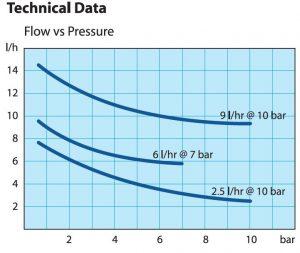 dositec-flow-vs-pressure
