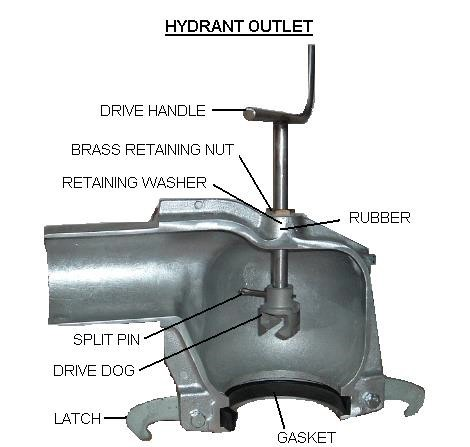Hydrants and Hydrant Outlets