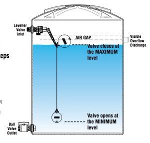 Leveller 2 Level Float Valves Diaphragm Type