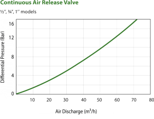 cont-air-valve-graph-1