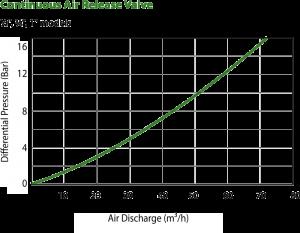cont-air-valve-graph