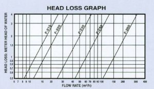 series-1-head-loss-graph
