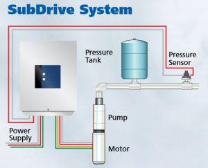 Franklin Subdrive 75 Constant Pressure Replacement Parts