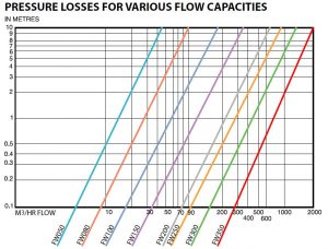 filterworks-pressure-losses