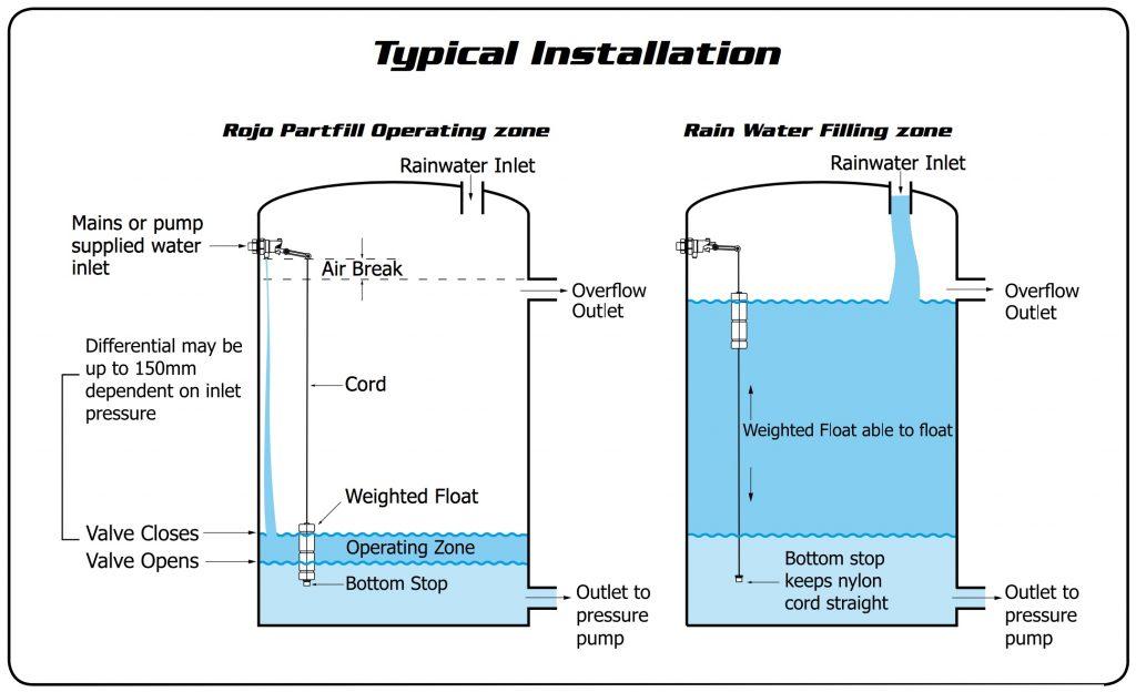 Rojo Part Fill Float Valve Irrigation Direct